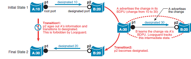 Existing Challenges with Layer 2 DataCenter Limitation imposed by Spanning Tree Layer 2 networks use STP to avoid loops due to duplicate paths STP will turn off links to avoid the replication and