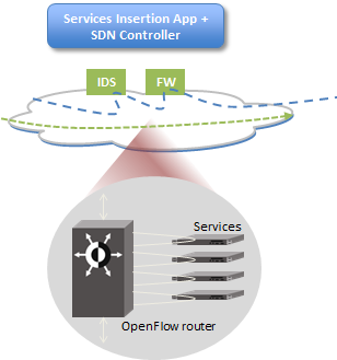 Figure 3 SDN Service Order Processing The figure shows a greatly simplified workflow as compared to the PMO. Databases are standardized and consolidated. All APIs are OpenFlow.
