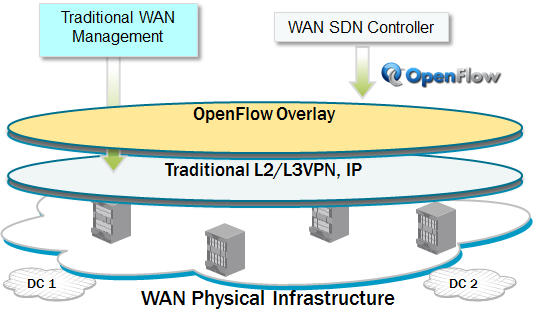 The network consists of an OpenFlow-enabled router that steers traffic to IP services (firewall and IDS in this example).