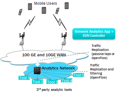 Network Analytics Use Case An SDN approach to network analytics allows the WAN to use an OpenFlow overlay or passive optical taps for traffic replication to the analytics network.