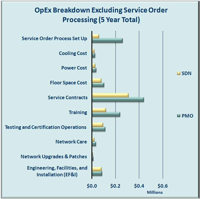 Although SDN produces substantial percentage savings in all cost categories, labor cost savings of order processing are significantly larger than those of the other categories.