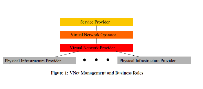 A Case Study on Network Virtualization