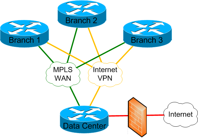 SDN for Wide Area Networking (WAN) Benefits Centralized routing and QoS