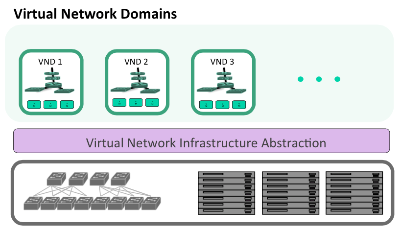 Using network virtualization, we should.