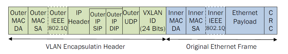 Overcoming the limitations with VXLAN VXLAN overcomes the limitations of VLAN based network virtualization through the use of tunneling technology.