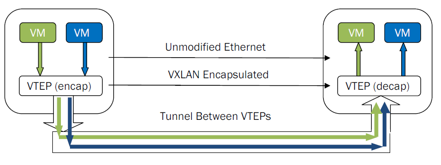 VXLAN Tunnels The VXLAN encapsulation/de-capsulation, also referred to as VLAN tunnel termination, is performed by an entity in the Hypervisor known as the VXLAN Tunnel End-Point.