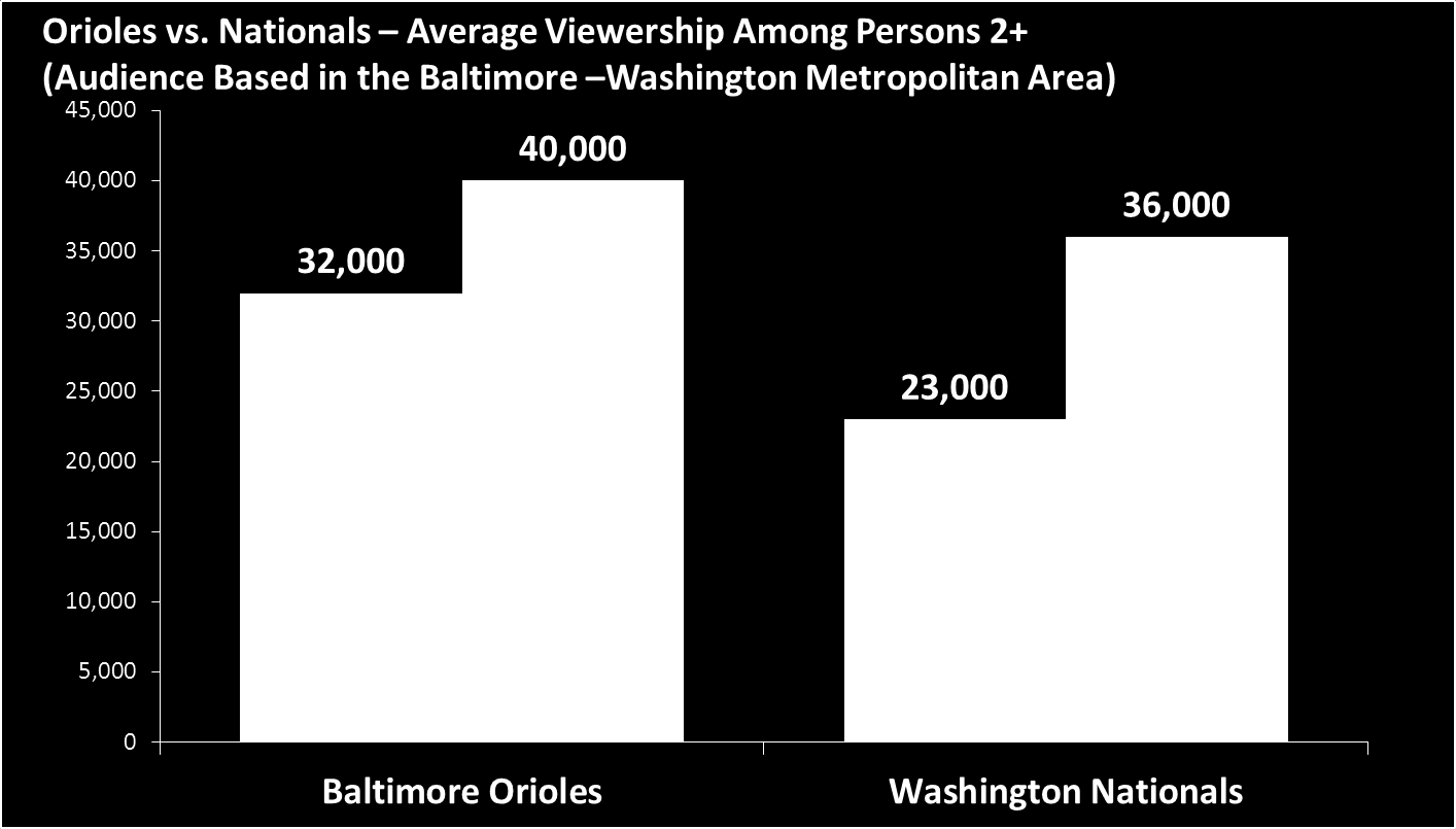 MLB On The Rise In Mobile And In The Mid-Atlantic MLB Fans Really Go Mobile In 2012 During the MLB regular season, more fans actively engaged with baseball on their mobile devices than ever before.