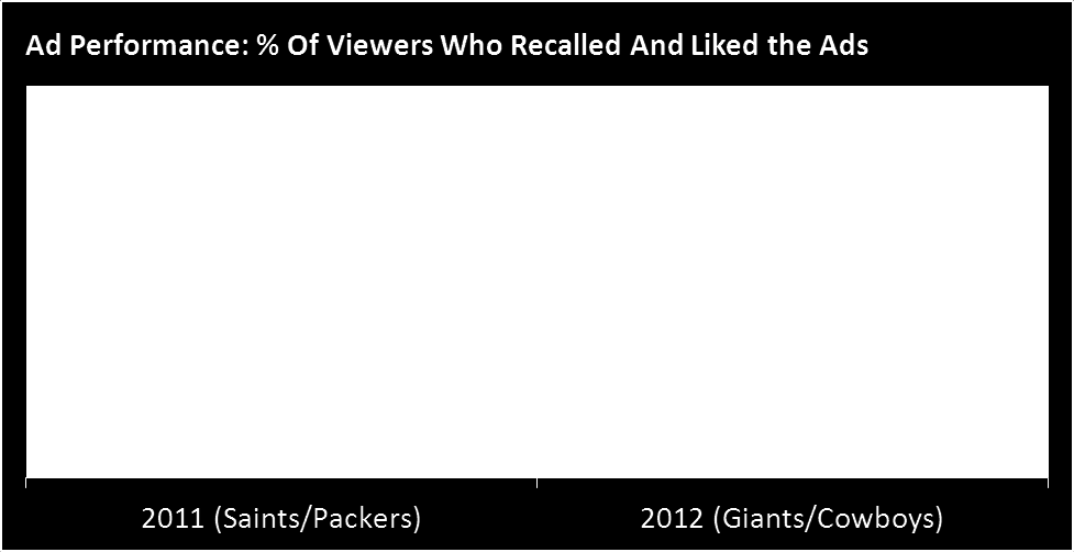 The NFL (Continued) TV Ads Score in the NFL Kick-Off Game: NFL Viewers Remember And Like What They See While the start of the NFL regular season always generates excitement, the ads airing in this