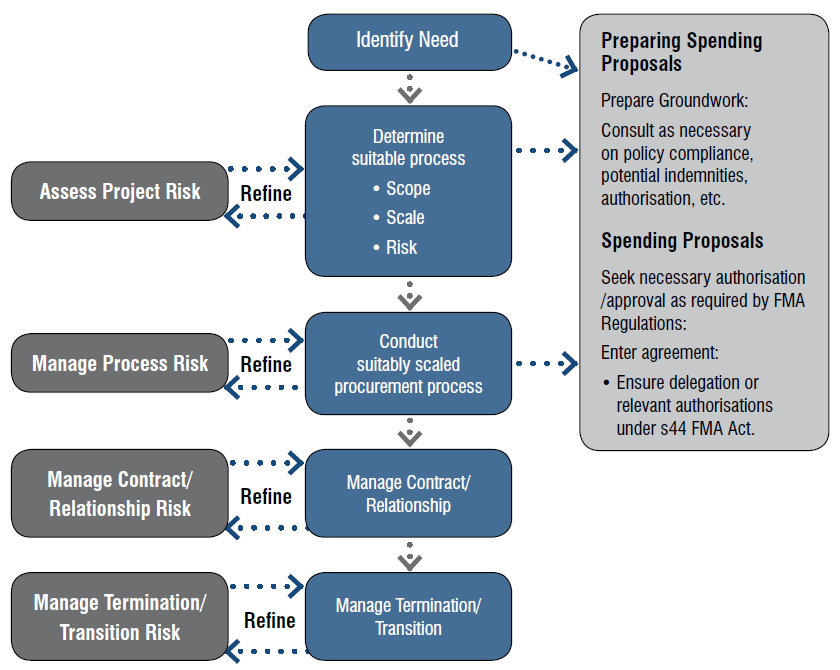 effectiveness in tendering process Ebrd core principles on an efficient public procurement framework  plan to be established before the tendering process is launched, to avoid economically.