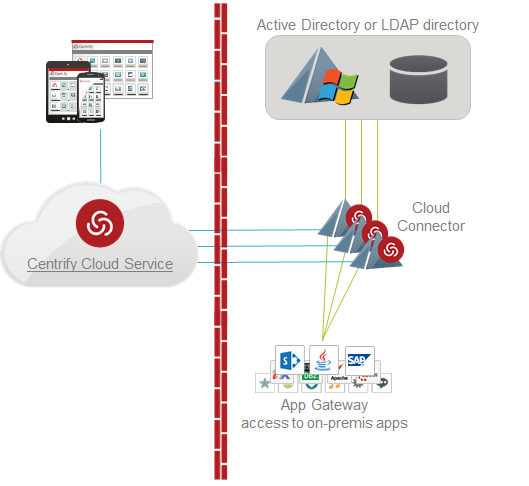 High Availability (HA) setup To enable High Availability you simply install the Centrify Cloud Connector on more than one Windows system within your environment.