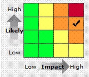 Warning levels = combination of he likelihood of the event happening & the impact the