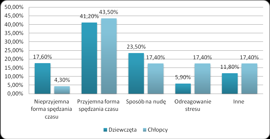 Fig. 4. The most frequent forms of spending the free time of students of the elementary school Students were asked, what for them the physical activity was.