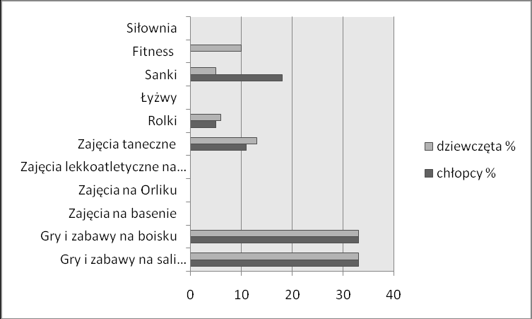 Results Fig. 1. What do you allocate the most leisure time for? Young people allocate the most leisure time to examining the TV, using the computer, the motor activity and attending sports classes.