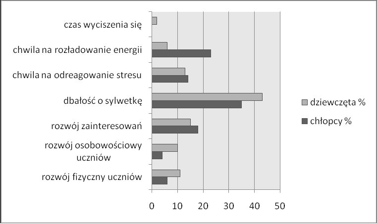 Fig. 11. How many hours every week do you devote to the physical activity? Examined answered that they were active in terms of physics: 1-2 tygodniowo-35 hours % of boys and the 42% of girls, 2-4godz.