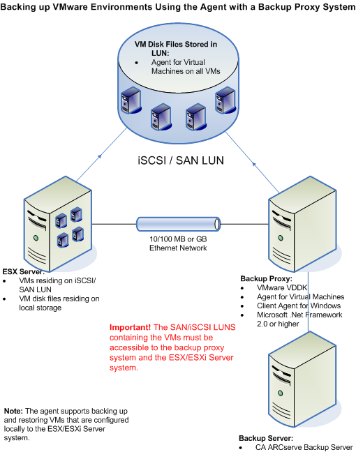 How the Agent Protects VMware Systems The following diagram illustrates the network architecture