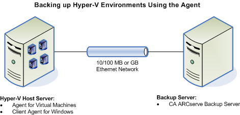 How the Agent Protects Hyper-V Systems How the Agent Protects Hyper-V Environments The agent lets you perform raw VM (full VM), file level VM backups, and mixed-mode VM backups.