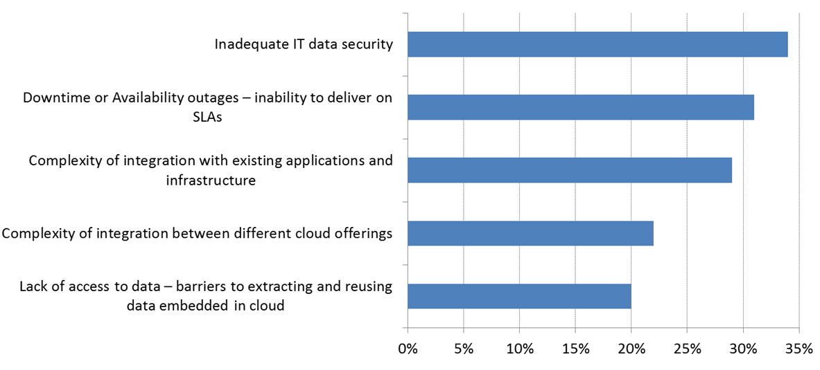 Open standards are fueling the next evolution of cloud Open standards are positioned to drive new levels of interoperability across cloud deployments Between now and 2020, IT departments will shift