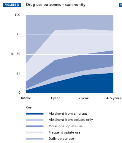 Treatment evidence DATOS: 28% of intake sample defined as recovered 5 years after the start of the index treatment (no use of opioids or cocaine and no