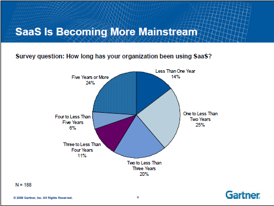 Additional data from Gartner's User Survey Analysis: Software as a Service, Enterprise Application Markets, Worldwide, 2008 demonstrates that SaaS is becoming more mainstream.