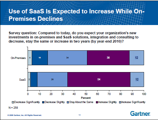 In a separate 2007 report, Gartner predicted a $19.3 Billion SaaS Market by 2011 with a compound annual growth rate of 17% for Small and Medium sized businesses.