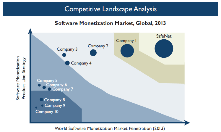 analysis of vendors in the software monetization market for 2013. Factors considered in constructing the landscape include: Current market share by revenue.