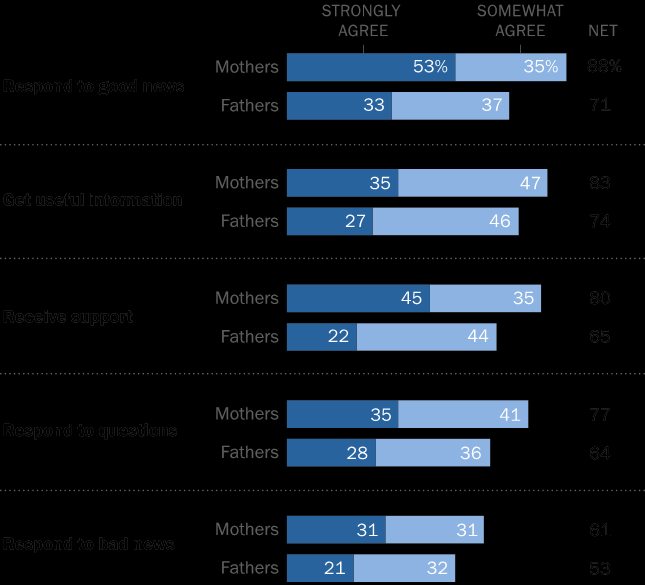 17 fathers who say the same. A quarter of fathers (26%) disagree or strongly disagree that they try to respond to good news shared on social media this compares to 11% of mothers who say the same.