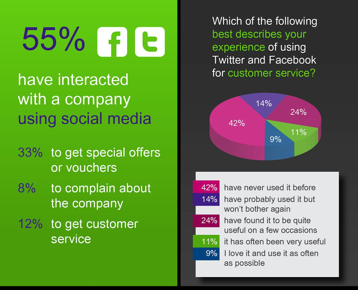 to comment on Facebook or Twitter about customer service just received only 19% Find it easier to