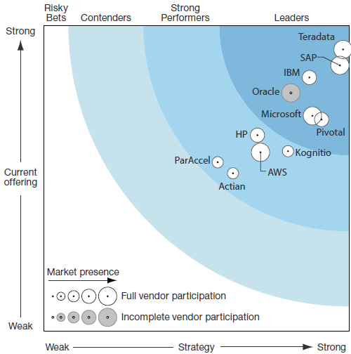 Gartner & Forrester Teradata Leads In Analytics Gartner Magic Quadrant for Data Warehouse and Data