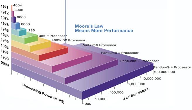 Conclusions Moore s Law predicts the increase in transistor density.