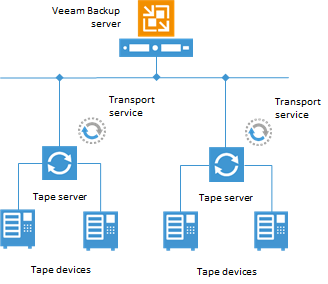 Tape Server Tape devices are connected to Veeam Backup & Replication via a dedicated tape server.