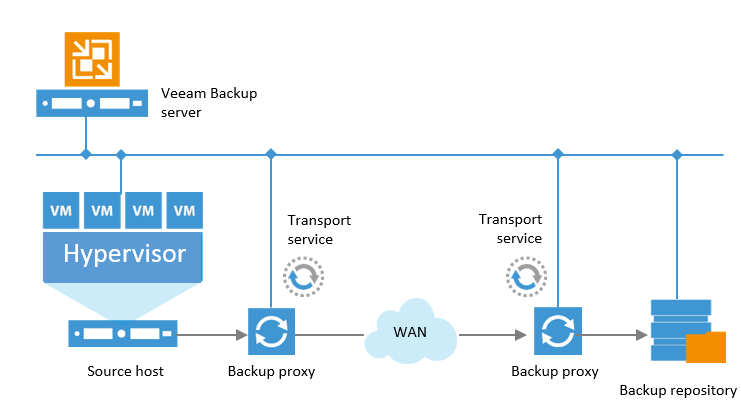 Offsite Backup There are specifics and best practices for backing up your data over WAN: Important that the target proxy service