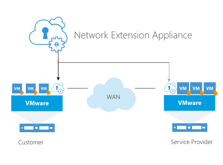Transparent networking Networking - Automatically deployed and configured - Managed via the Veeam Backup & Replication