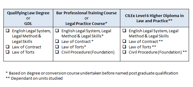 Exemptions Rule 8 of the CLSB Training and CPD Rules 2013: ACL Training may consider applications for exemptions The aim of the ACL Training exemption policy is to acknowledge appropriate prior