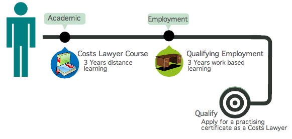 Becoming a Costs Lawyer There are two elements to qualifying as a Costs Lawyer.