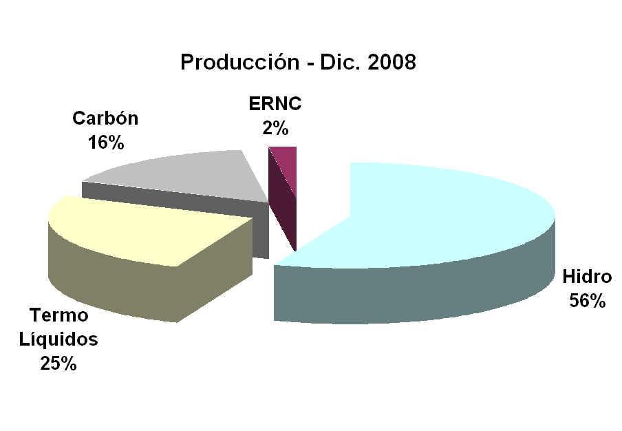 Generation Matrix and Installed Capacity- Chile Installed Capacity Dec. 2008 Liquid Thermal Coal NCRE Hydro Coal Production Dec.