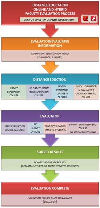 The Faculty Evaluation Process for online and hybrid courses is a little different than the same process for face-toface classes The Faculty Evaluation process contains five steps.