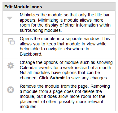 Edit Module Icons In the title bar of some modules, there are one or more icons that can be used to change the appearance of the module.