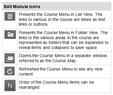 Course Menu Icons The table above displays a set of icons that can be used to change the