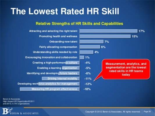 This is an HR Skill That