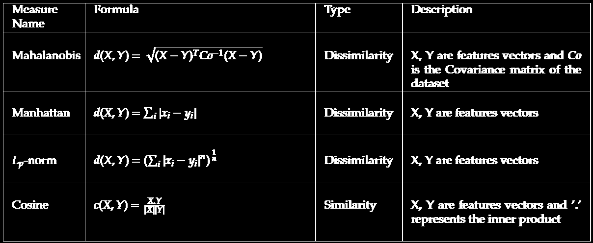Similarity Measures: More Definitions Once a distance measure is