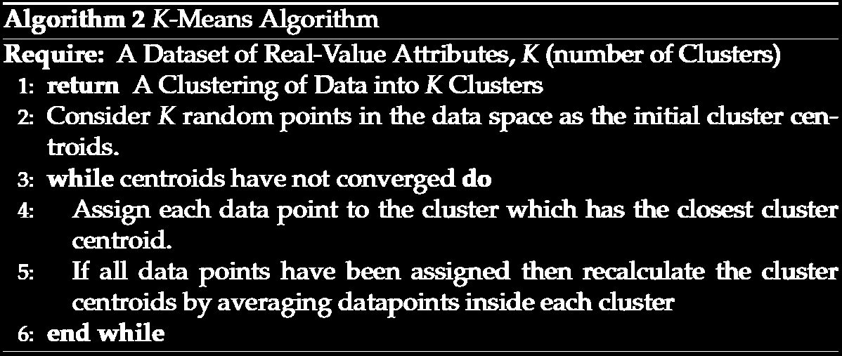 k-means The algorithm is the most commonly used clustering algorithm and is