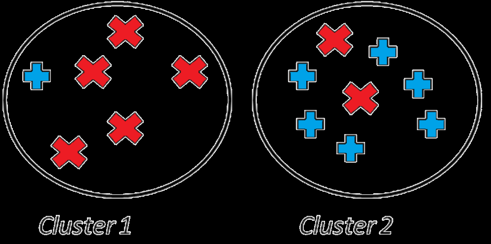 Evaluating the Clusterings When we are given objects of two different kinds, the perfect clustering would be that objects
