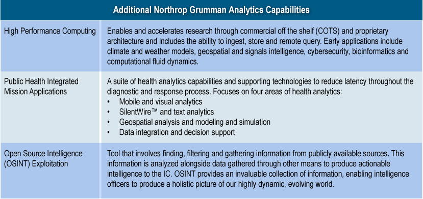 Northrop Grumman IT Solutions Northrop Grumman currently uses analytics internally to improve its business processes.
