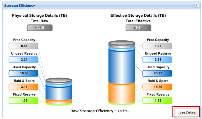 The System contains a storage efficiency portlet that highlights raw and effective storage. It provides an at-a-glance description of capacity allocation and storage efficiency ratios.