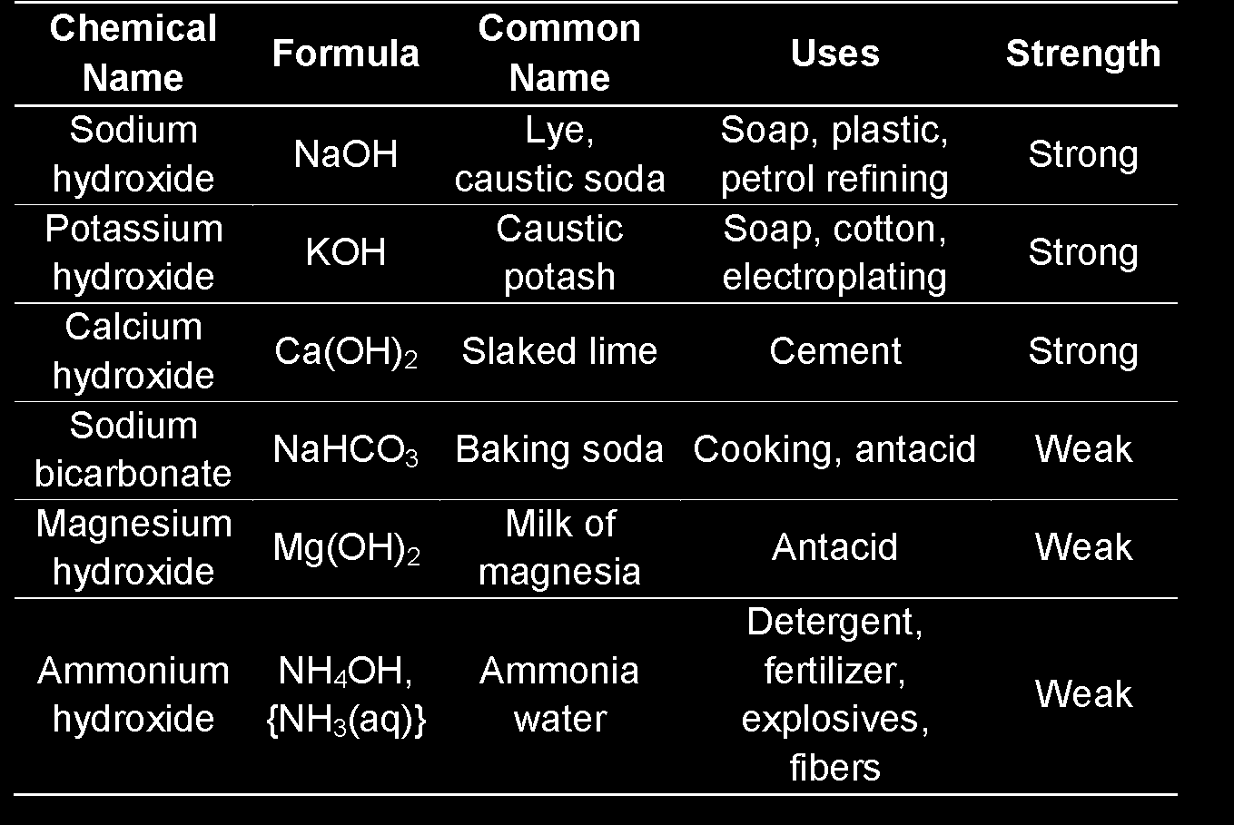 A c i d s a n d B a s e s C h 1 5 P a g e 2 A few common acids, their uses