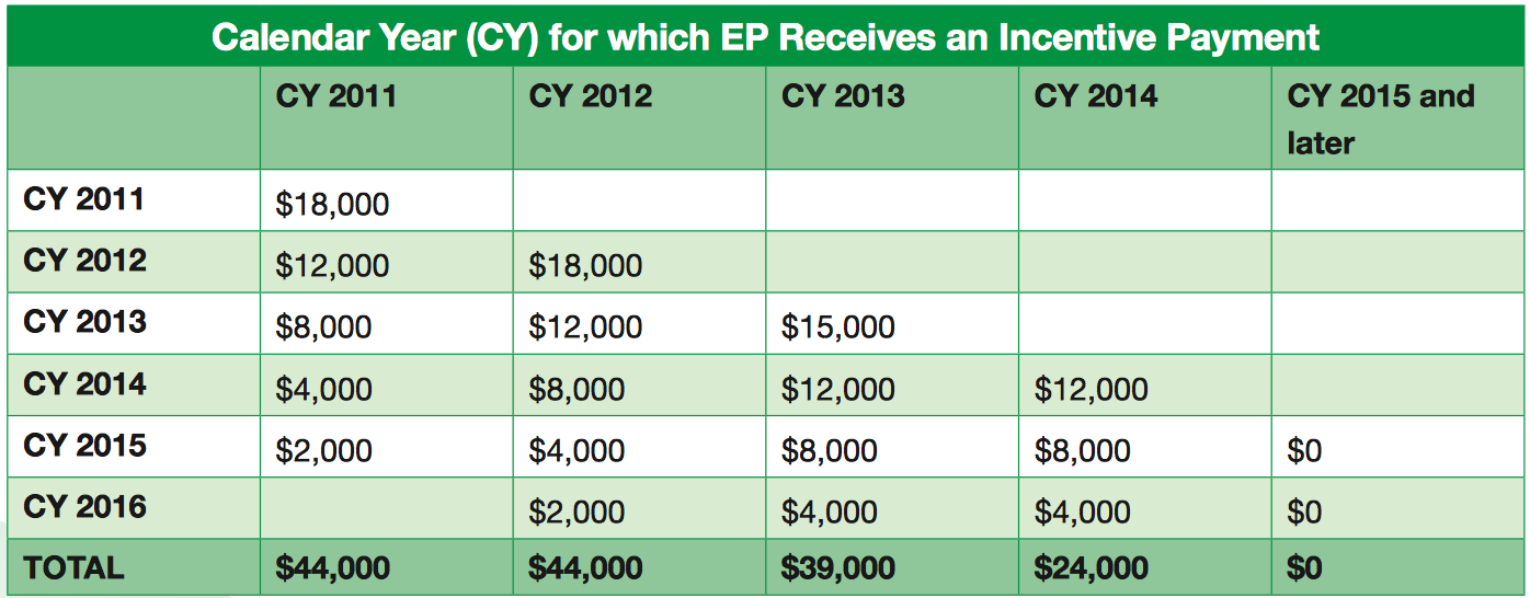 Meaningful Use Incentive Reference: http://www.cms.