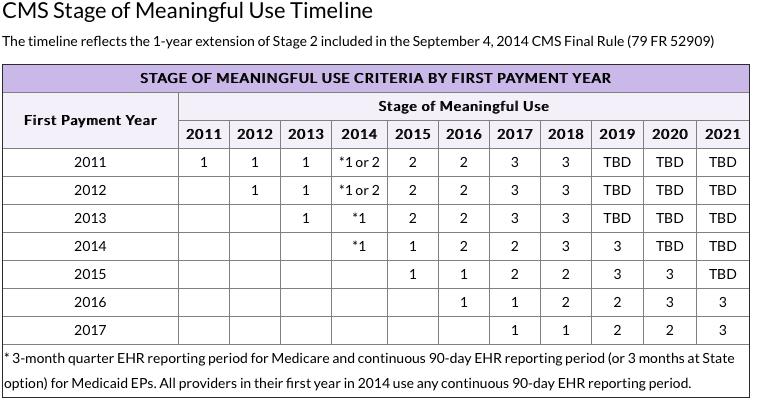 Meaningful Use Timeline http://www.