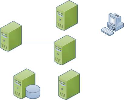 Reporting Services (1) AD/DNS/DHCP Reporting Services (2) Database Server Reporting Services (3) What is network load balancing?