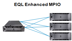 Enhanced MPIO effect on network connection load balancing The EqualLogic Host Integration Tools include support for Enhanced MPIO Windows, VMware, and Linux Enhanced MPIO automatically creates