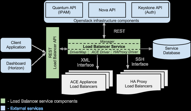 PES OpenStack LBaaS (Equilibrium) High